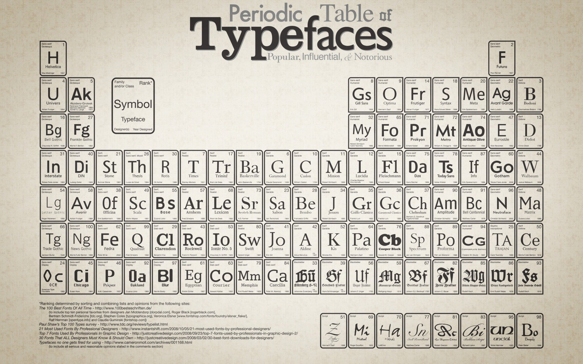 periodic, typefaces, of, table